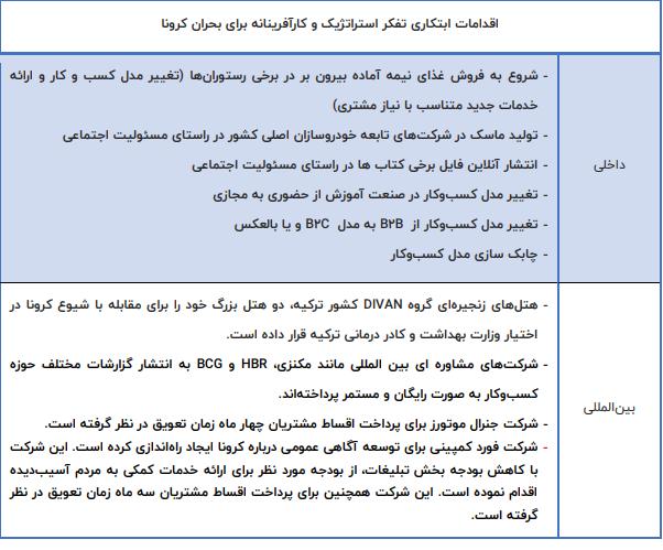 جدول زیر برخی از اقدامات ابتکاری شرکتهای داخلی و شرکتهای معروف بینالمللی در حوزه اقدامات ابتکاری تفکر استراتژیک و کارآفرینانه